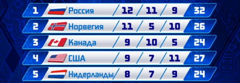 Россия досрочно одержала победу в олимпийском медальном зачете