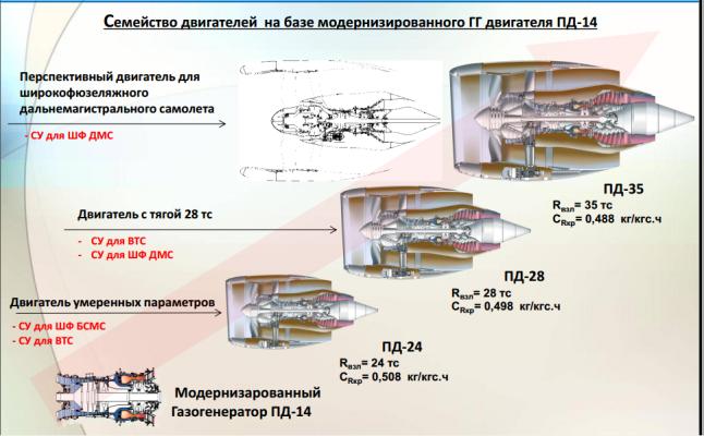 В ПД-35 будут применяться технологии прямого лазерного выращивания деталей